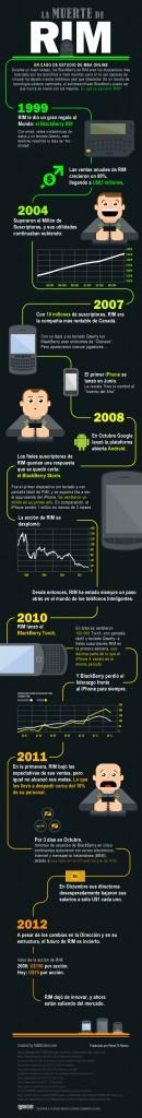 Infografia de la Muerte de RIM (Tomada de MBA ONLINE)