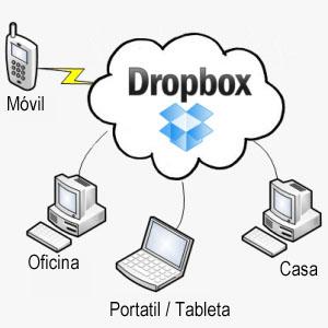 La Funcionalidad de DropBox