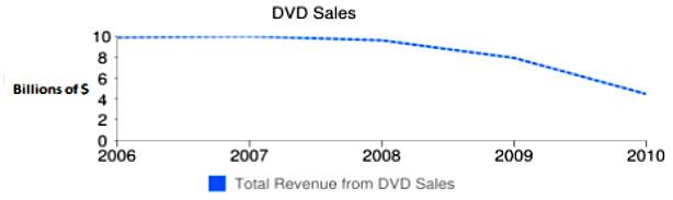 Ventas de los DVD